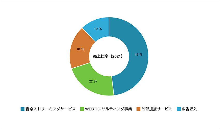 DROPの円グラフ